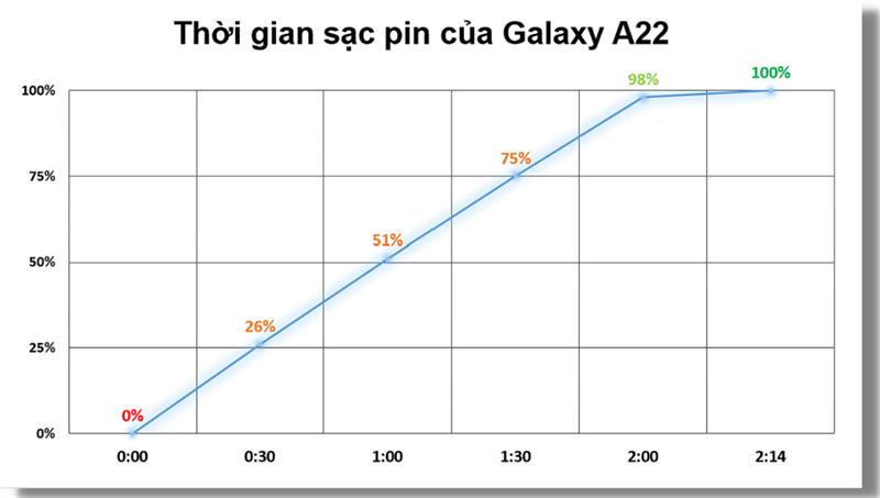 Đo tốc độ sạc pin của Galaxy A22.