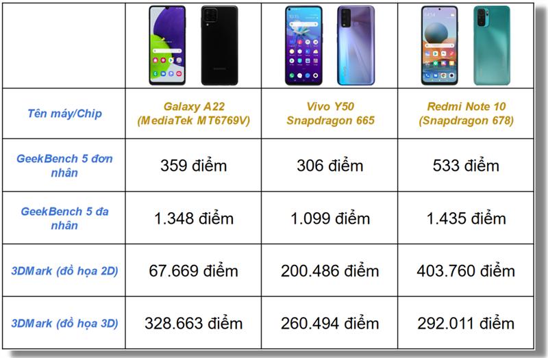 So sánh điểm hiệu năng GeekBench 5, 3DMark của Galaxy A22, Vivo Y50 và Redmi Note 10.