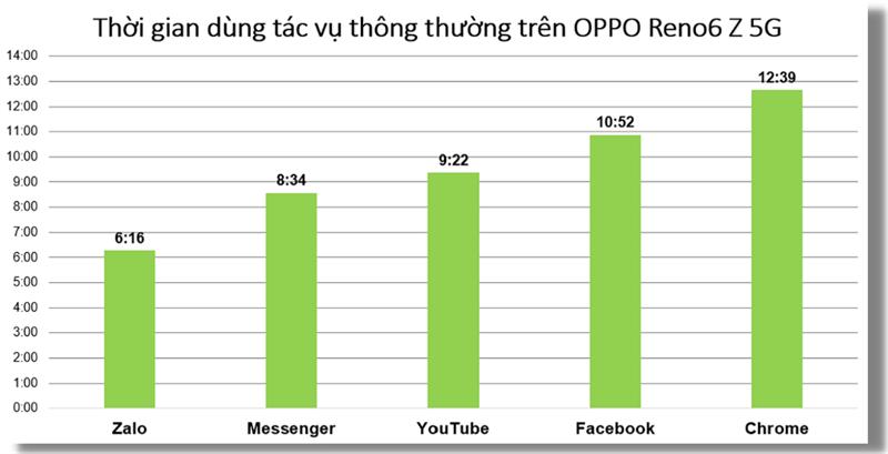 Thời lượng pin của OPPO Reno6 Z 5G khi sử dụng các tác vụ hằng ngày xuyên suốt (đơn vị: Giờ/App).
