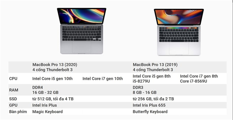 So sánh thông số cấu hình của MacBook Pro 2020 (bên phải) và 2019 (bên trái).