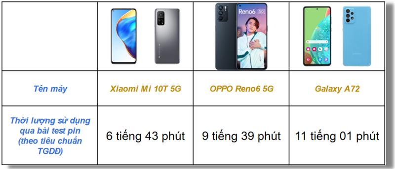 Bảng thống kê thời lượng sử dụng pin của OPPO Reno6 5G, Xiaomi Mi 10T 5G và Samsung Galaxy A72 qua bài test pin (theo tiêu chuẩn của TGDĐ).