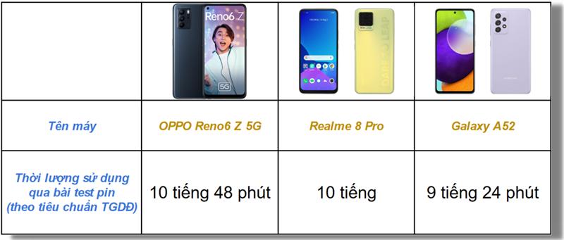 Bảng thống kê thời lượng sử dụng pin của OPPO Reno6 Z 5G, Realme 8 Pro và Samsung Galaxy A52 qua bài test pin (theo tiêu chuẩn của TGDĐ).