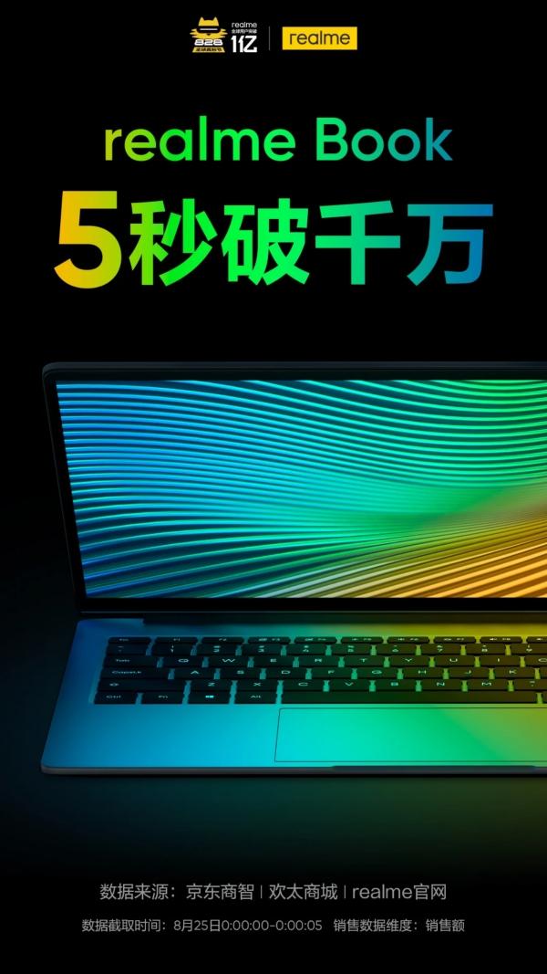 Realme Book mang về doanh thu 10 triệu CNY chỉ trong 5 phút mở bán đầu tiên tại Trung Quốc