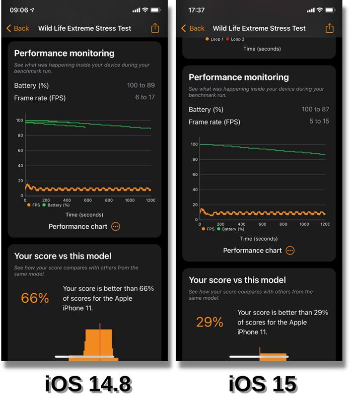 Dựa trên biểu đồ Performance monitoring, mình nhận thấy pin của iPhone 11 chạy iOS 14.8 (bên trái) tụt chậm hơn so với iOS 15 (bên phải).