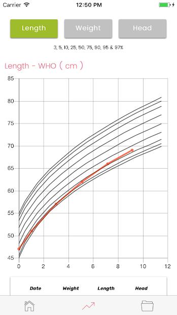 Screenshots Phát triển bé: Theo dõi cân nặng, chiều cao của bé