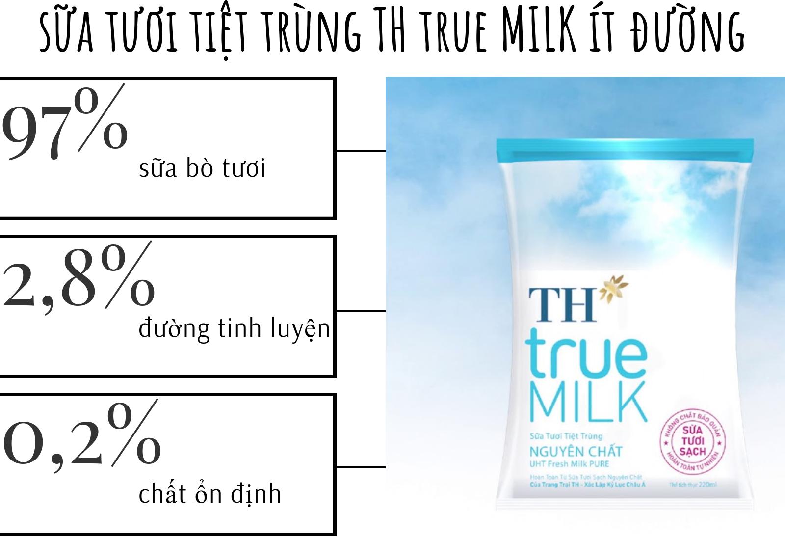 Thành phần sữa TH true MILK
