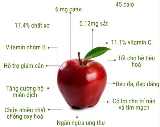 Giá trị dinh dưỡng của táo