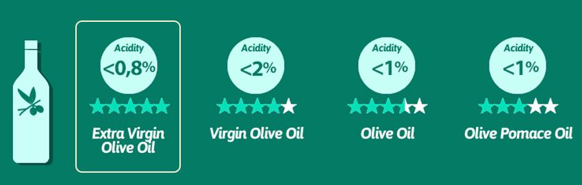 Các loại dầu oliu
