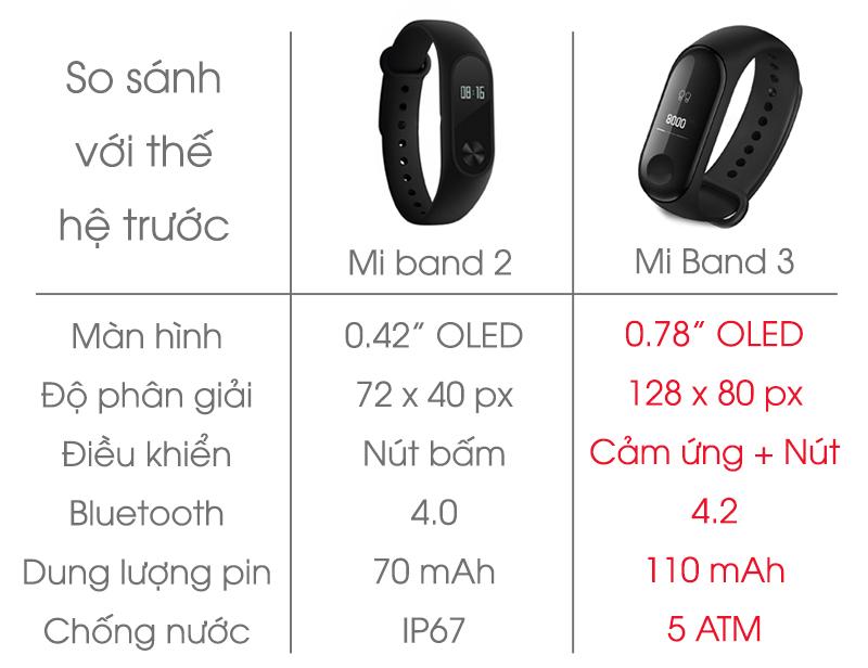 So sánh mi band 2 và 3