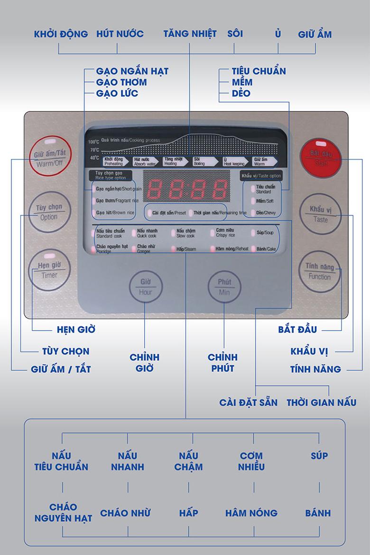 Nồi cơm điện tử Sunhouse mama 1.5 lít SHD8915 - Bảng điều khiển điện tử với các nút nhấn hiện đại