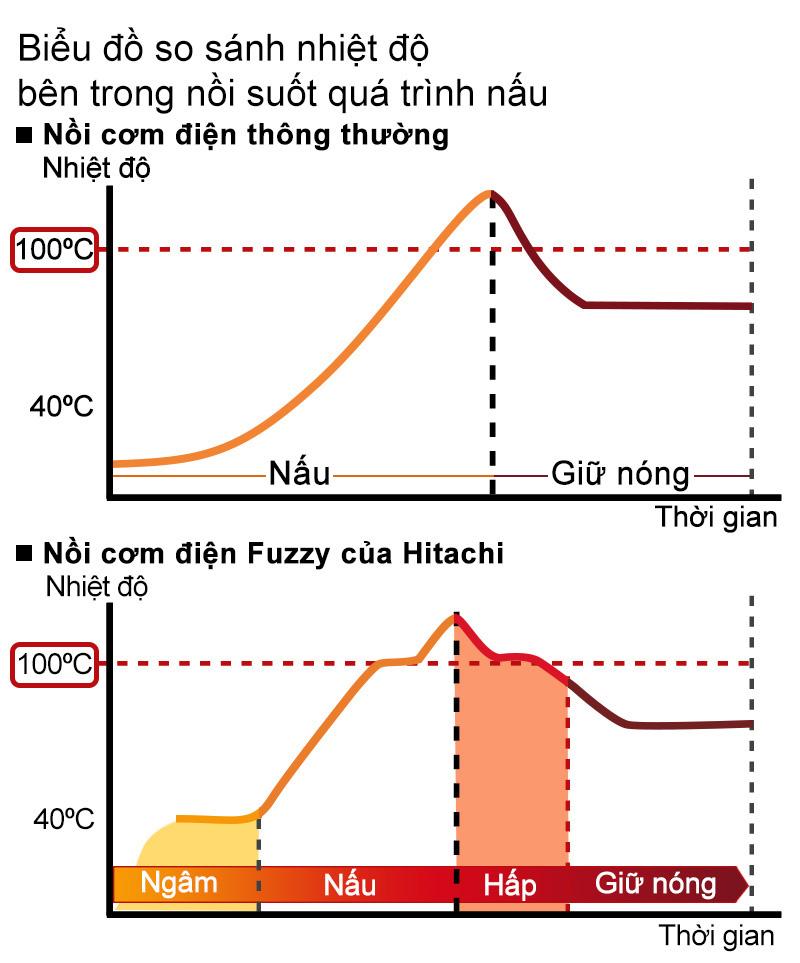 Công nghệ nấu Fuzzy Logic làm hạt cơm dẻo ngon, ráo mặt luôn nóng ấm khi dùng