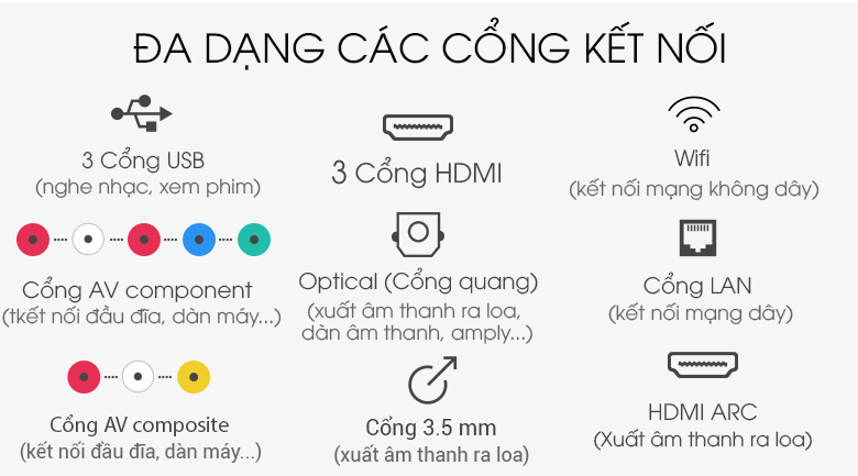 Smart Tivi OLED LG 4K 55 inch 55C9PTA có nhiều chuẩn kết nối thông dụng, tiện lợi