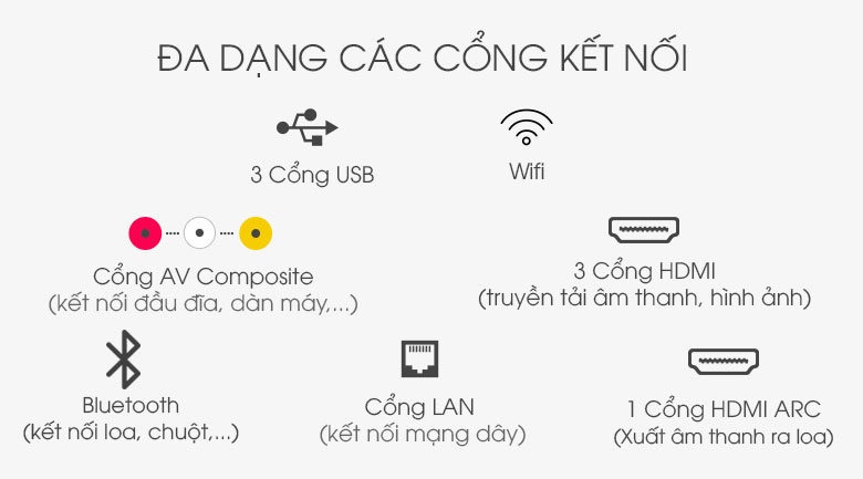 Smart Tivi OLED LG 4K 55 inch 55GXPTA - Cổng kết nối