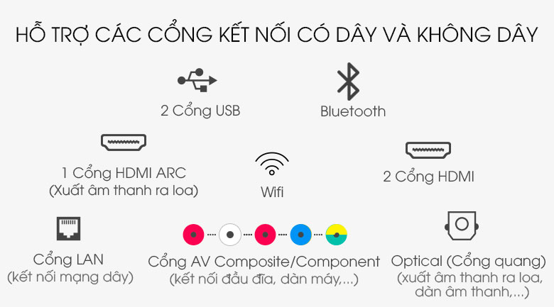 Smart Tivi NanoCell LG 4K 55 inch 55NANO79TND - Cổng kết nối