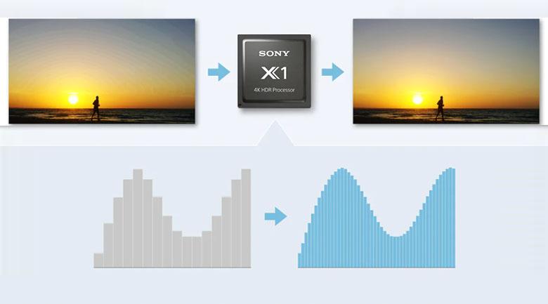 Chip X1 4K HDR Processor và 4K X-Reality PRO - Android Tivi Sony 4K 55 inch KD-55X80J/S
