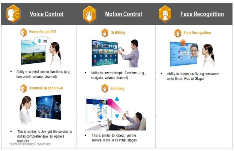 Các tính năng điều khiển thông minh trên tivi