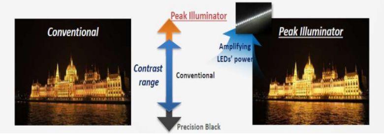 Công nghệ Peak Illuminator
