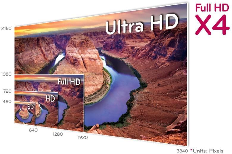Tivi 4k nâng cấp chất lượng hình ảnh