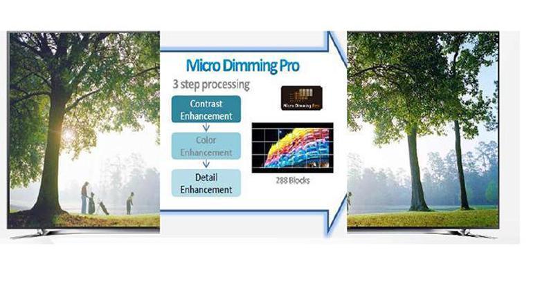 Hình ảnh chất lượng cao bởi công nghệ Micro Dimming Pro
