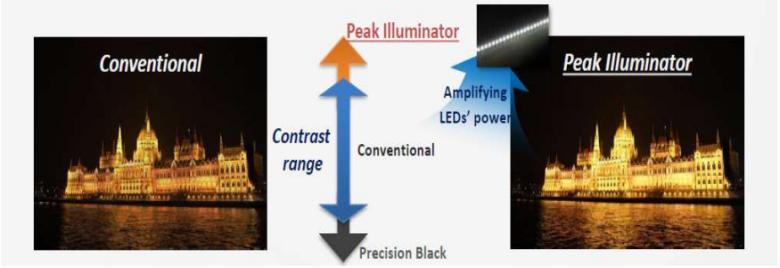 Peak Illuminator giúp tiết kiệm điện năng