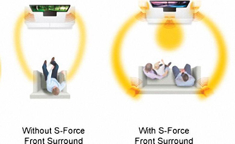 Âm thanh chân thực và tự nhiênvới S-Force Front Surround
