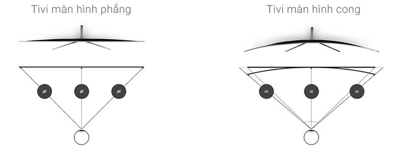 Smart Tivi Cong Samsung 49 inch UA49K6300 - Tivi màn hình cong