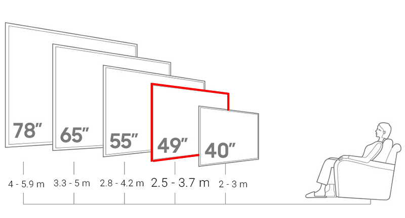 Smart Tivi Cong Samsung 49 inch UA49K6300 - Khoảng cách xem TV phù hợp