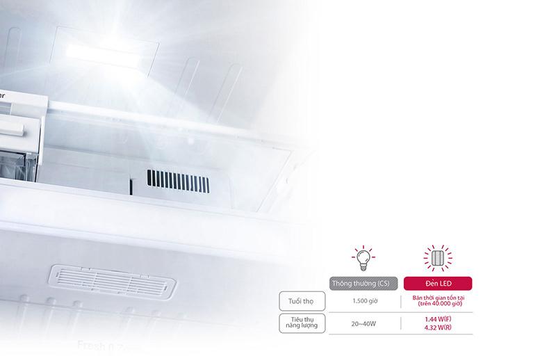 Hệ thống đèn Led giúp tiết kiệm điện năng
