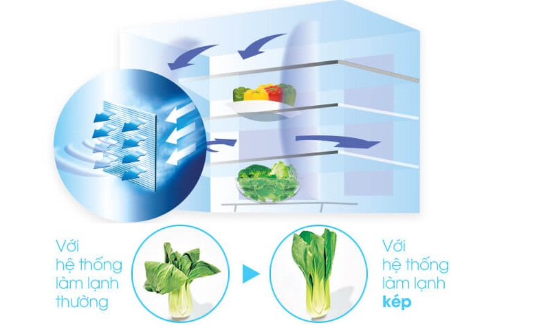 Hệ thống làm lạnh kép cho thực phẩm tươi ngon như mới