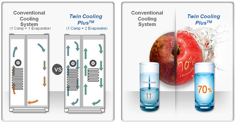 Công nghệ Twin Cooling Plus ngăn chặn thực phẩm lẫn mùi vào nhau