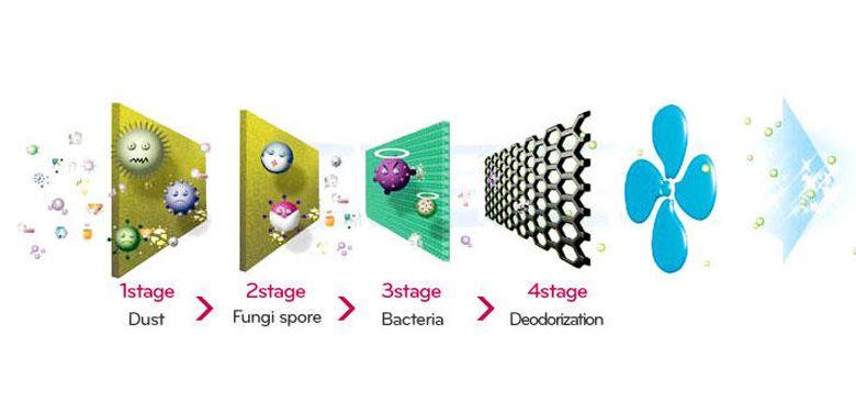 Bộ lọc kháng khuẩn vượt trội giúp loại bỏ vi khuẩn nấm mốc