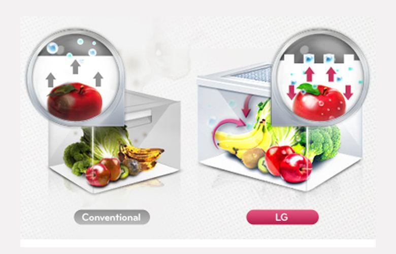 Tính năng cân bằng độ ẩm giúp rau quả tươi ngon lâu hơn