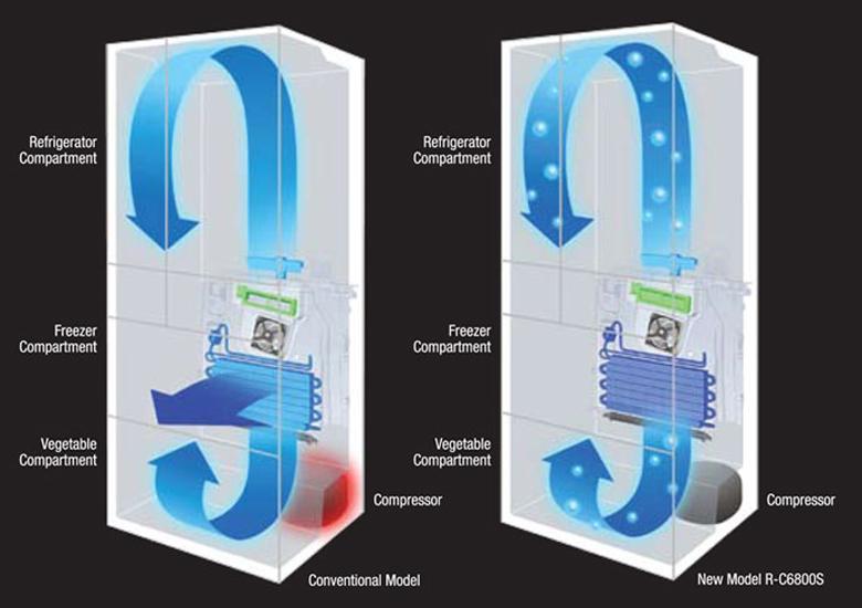 Không khí lạnh thổi trực tiếp vào các ngăn tủ