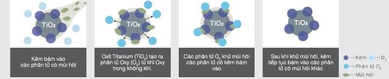 Công nghệ kháng khuẩn Nano Titanium bảo vệ sức khỏe người tiêu dùng