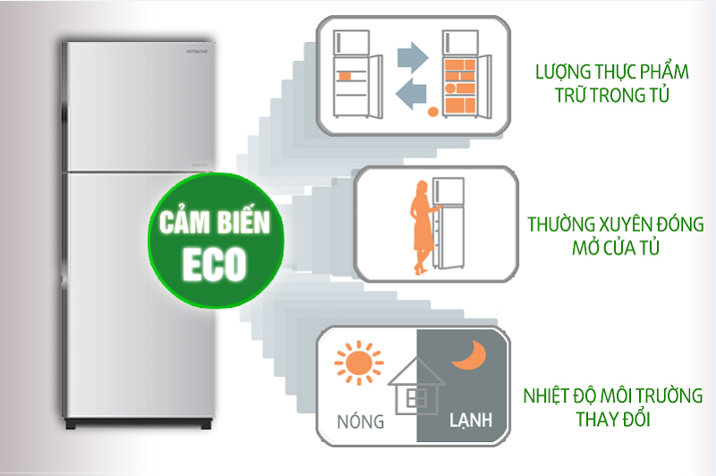 Cảm biến Eco nhận biết nhiệt độ xung quanh và nhiệt độ bên trong tủ lạnh Hitachi R-H230PGV4