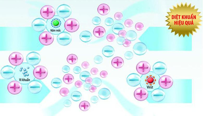 Phân tử bạc phân tán rộng khắp, diệt khuẩn hiệu quả
