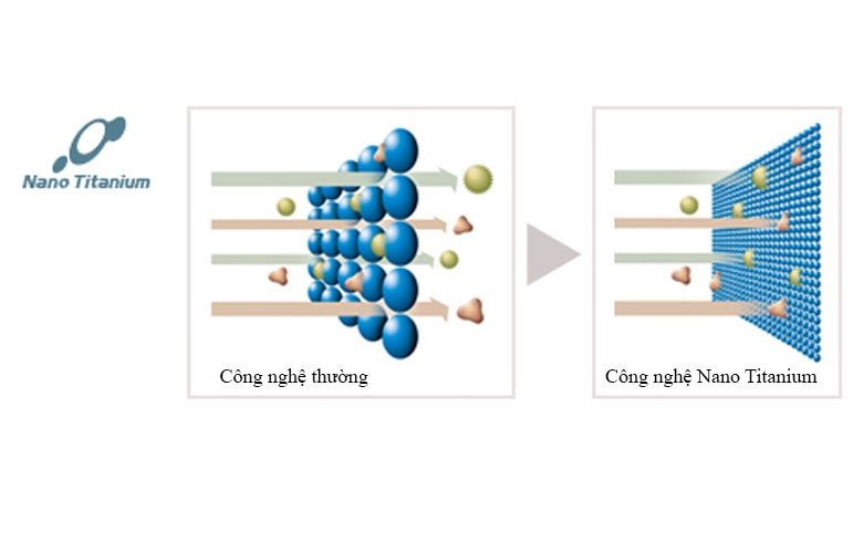 Màng lọc Nano Titanium tăng khả năng diệt khuẩn tối đa