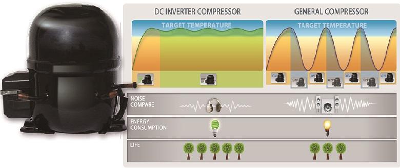 Siêu tiết kiệm điện với công nghệ Inverter và cảm biến Eco
