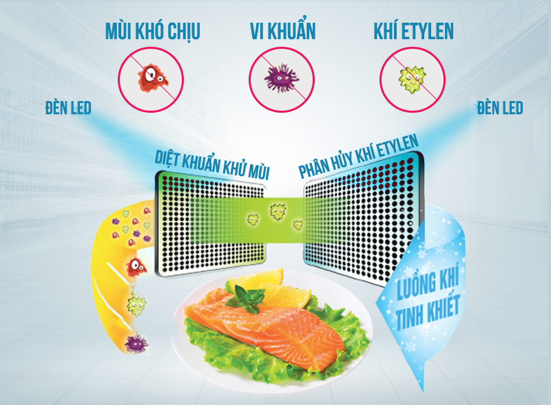 Công nghệ kháng khuẩn Led Hybrid