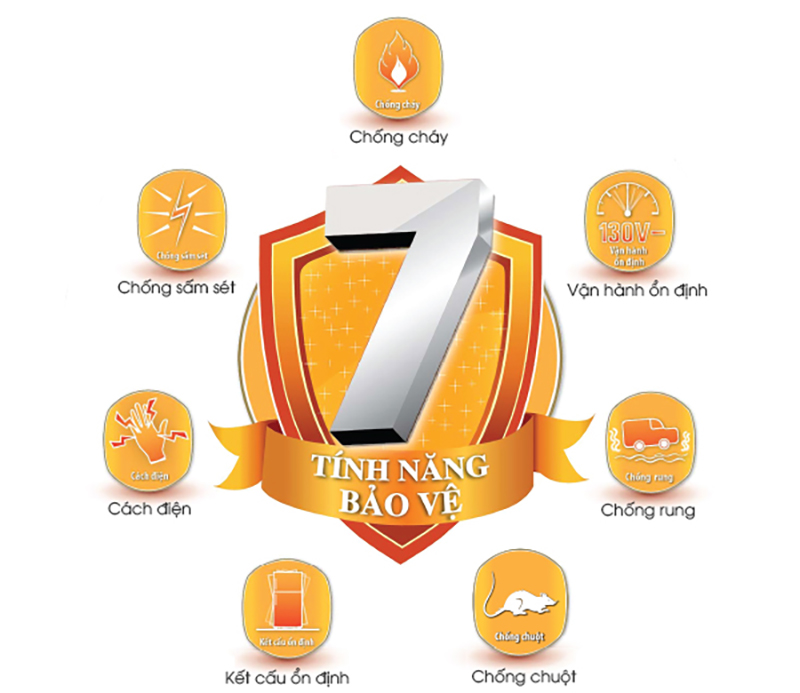 7 tính năng bảo vệ ưu việt