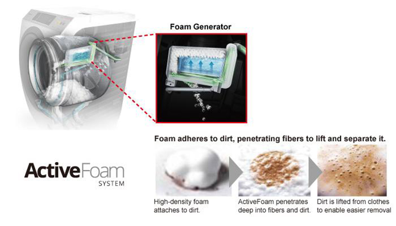 Hệ thống Active Foam giúp tạo bọt xà phòng đậm đặc