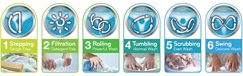 Công nghệ chuyển động 6 tăng cường hiệu quả giặt sạch