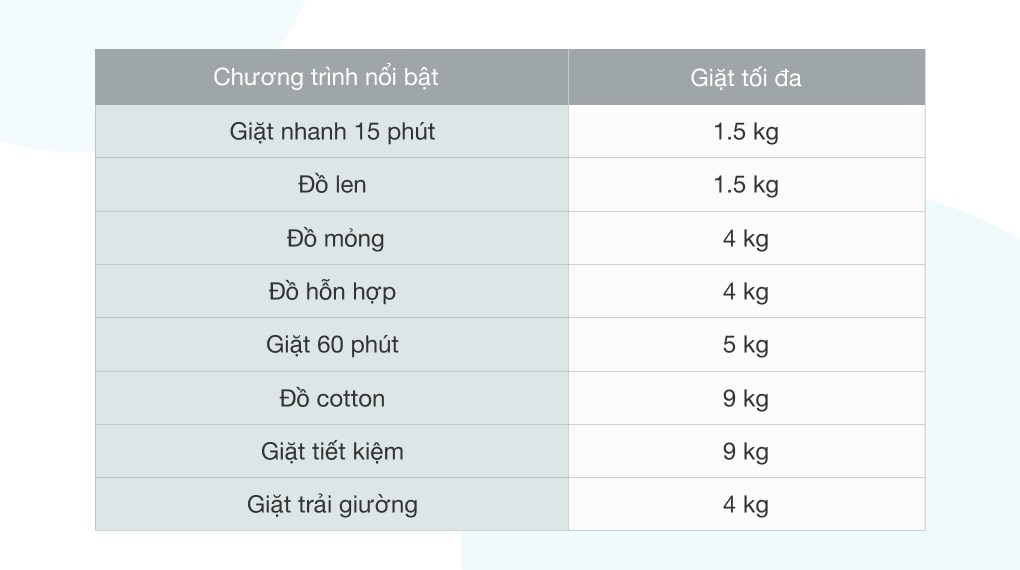 Khối lượng giặt 9kg - Máy giặt Electrolux Inverter 9 Kg EWF9025BQSA