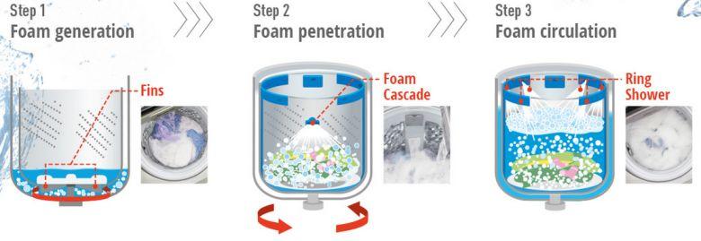 Công nghệ Active Foam với 3 bước giặt ưu việt