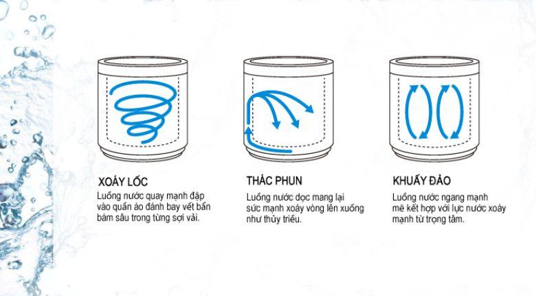 Eco Aquabeat tạo ra dòng nước xoáy liên tục
