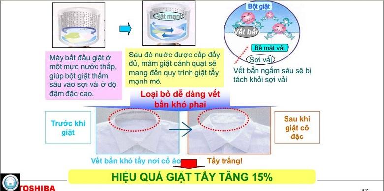 Công nghệ giặt cô đặc bằng bọt khí
