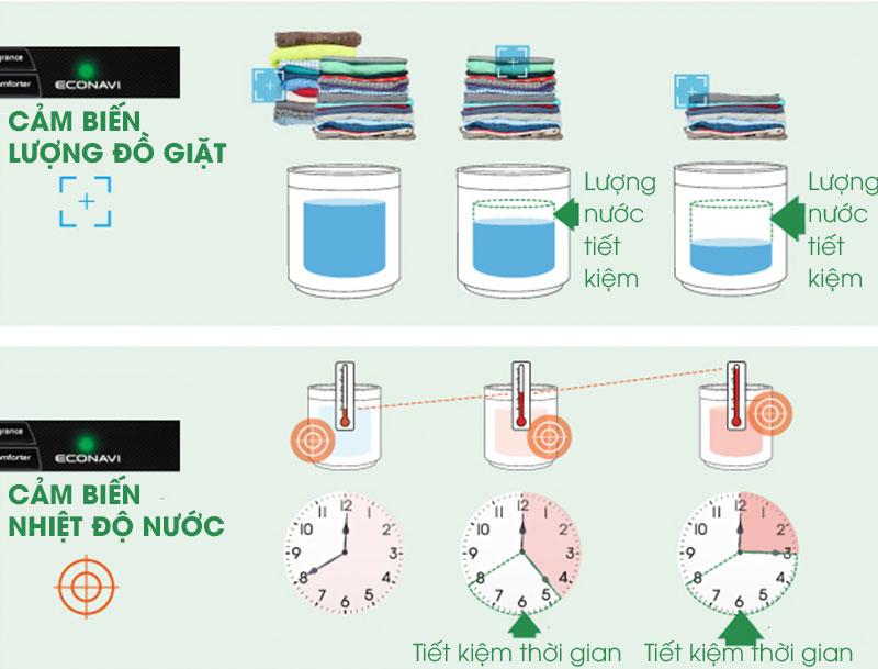 Công nghệ Econavi kết hợp Inverter tiết kiệm điện, nước hiệu quả
