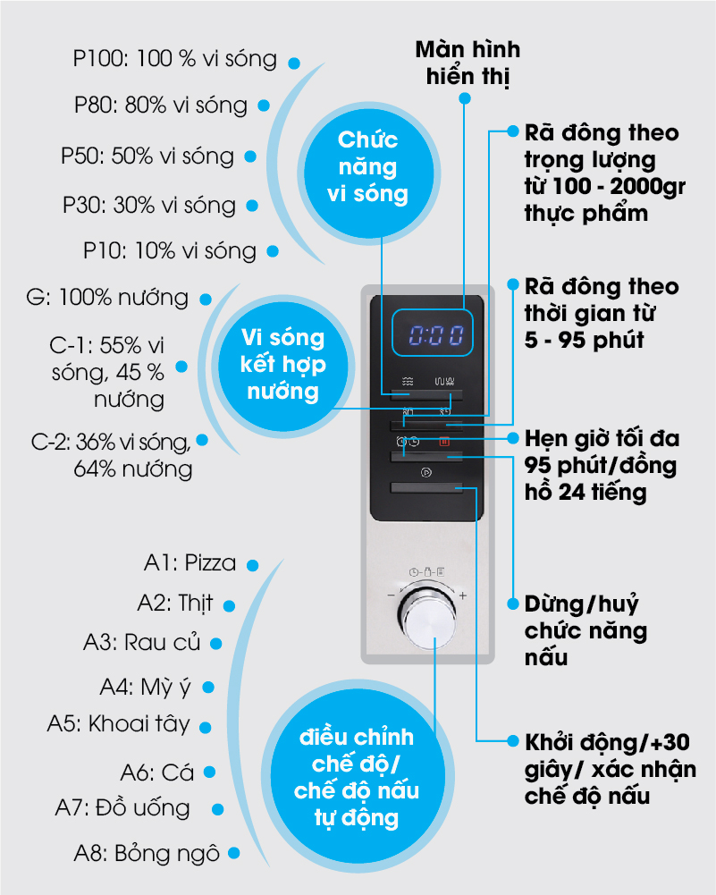 Bảng điều khiển nút nhấn điện tử kết hợp nút vặn, màn hình hiển thị rõ nét - Lò vi sóng Midea MMO-28EY73 28 lít