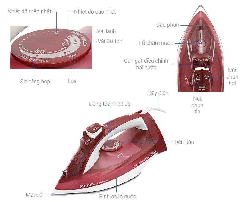 Thông số kỹ thuật Bàn là hơi nước Philips GC2997