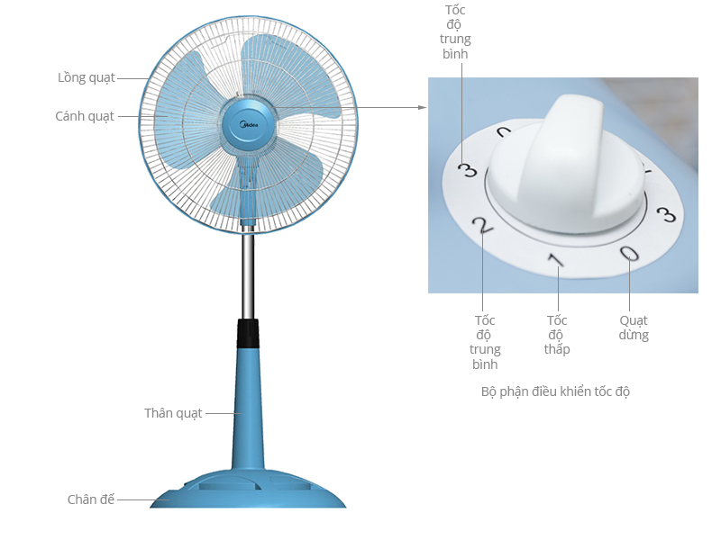 Thông số kỹ thuật Quạt lửng MideaFS40-15VD